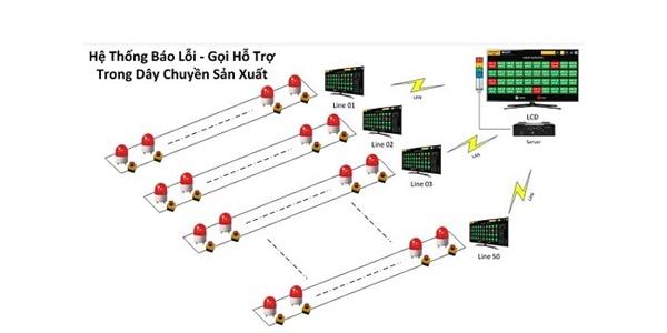 Đi tìm đơn vị cung cấp hệ thống đèn báo hỗ trợ sản xuất uy tín, chất lượng và chuyên nghiệp